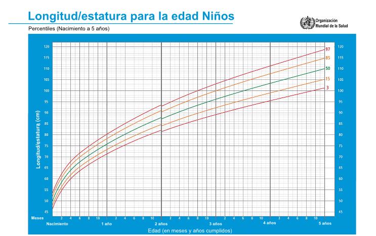 percentils i corbes de creixement nens 0-5 anys