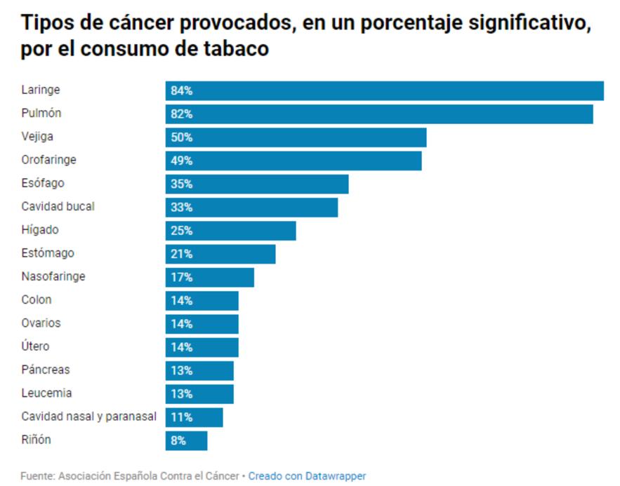 Tipos de cancer que provoca el tabaco
