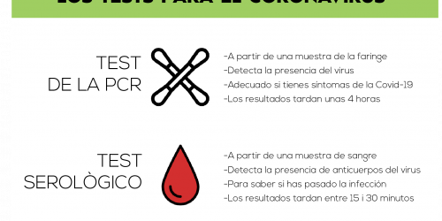 Test_coronavirus_ES